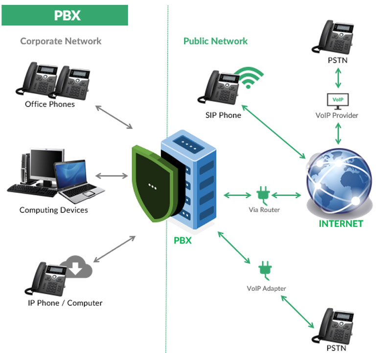 How PBX and VoIP Telephone Systems work.